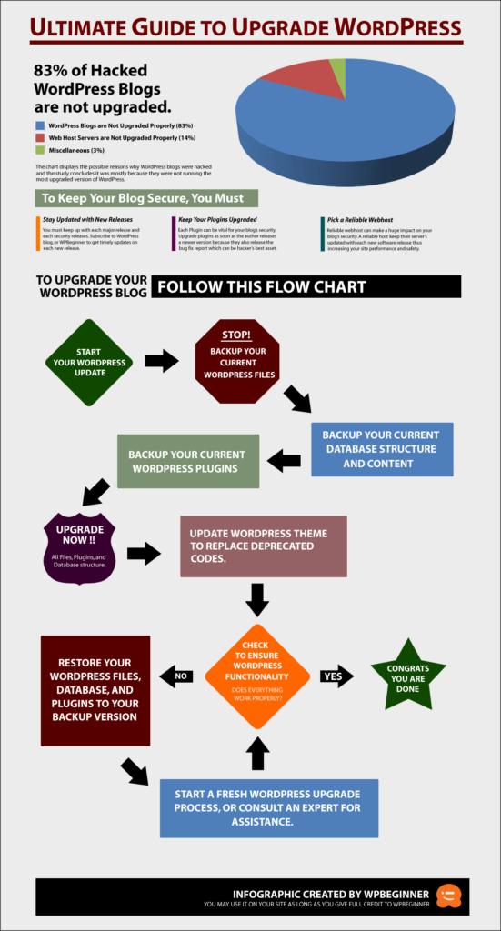 Upgrade-WP-Infographic