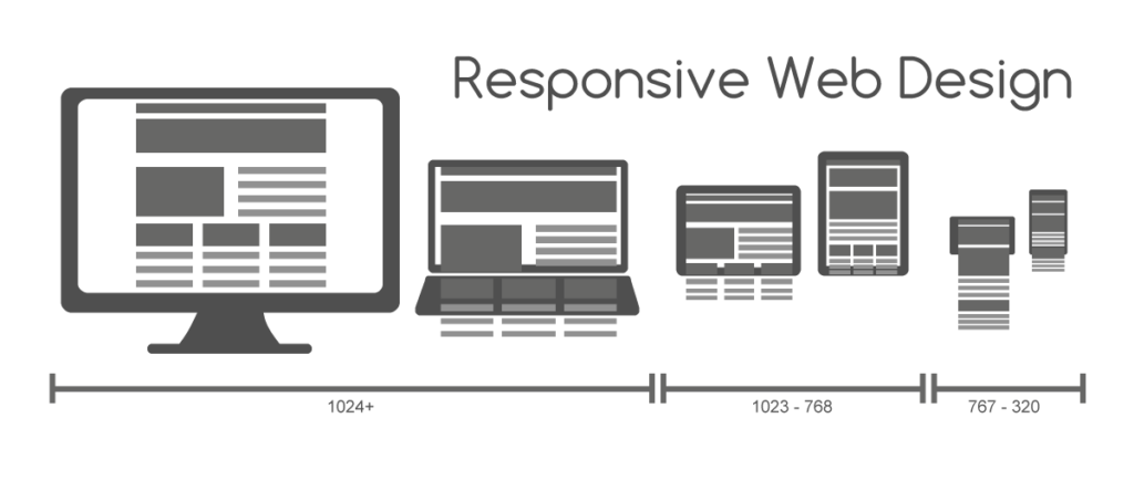 A responsive website is built on a grid and adjusts itself to display properly on any size screen, and is essential in today's digital marketplace.